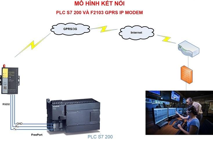 f2103siemens-plc