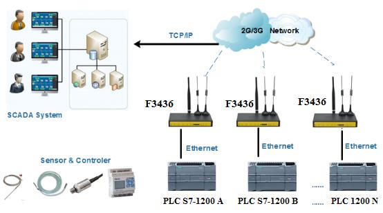 PLC-S7-1200-vs-F3436.png